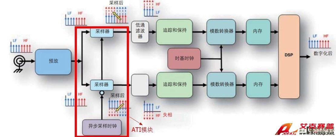 示波器的工作原理电路方框图