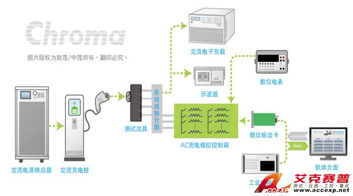 主页 测试方案    交流充电桩功率较小,且车上须配备车载充电器(on-bo