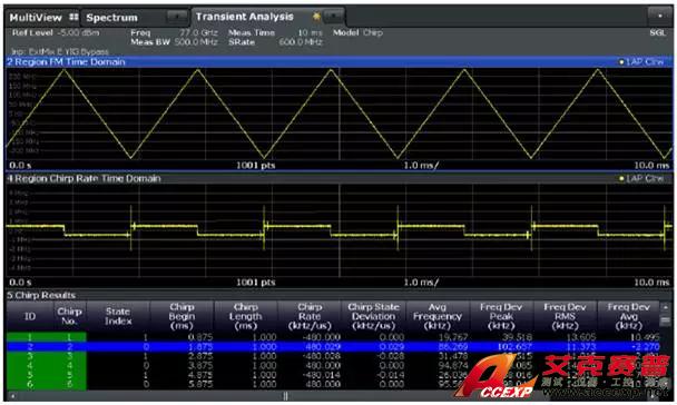 图16. 77ghz fmcw雷达发射信号的chirprate分析结果