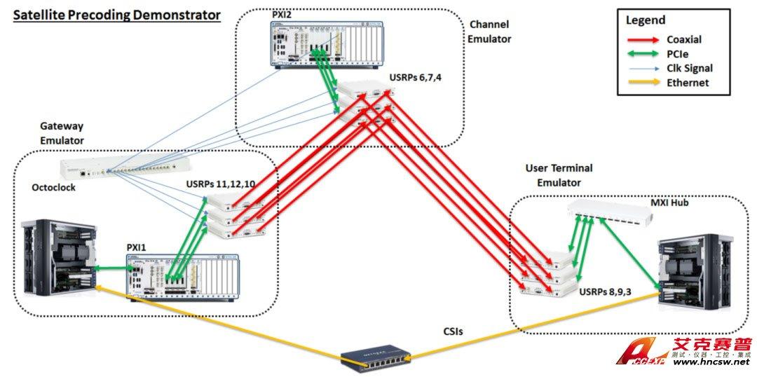 Accexp 卫星通信链路组网半实物仿真系统